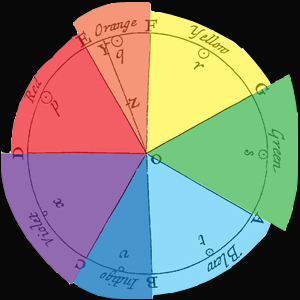 Schéma Newtonova barevného kruhu. Zdroj: http://www.recessart.org/